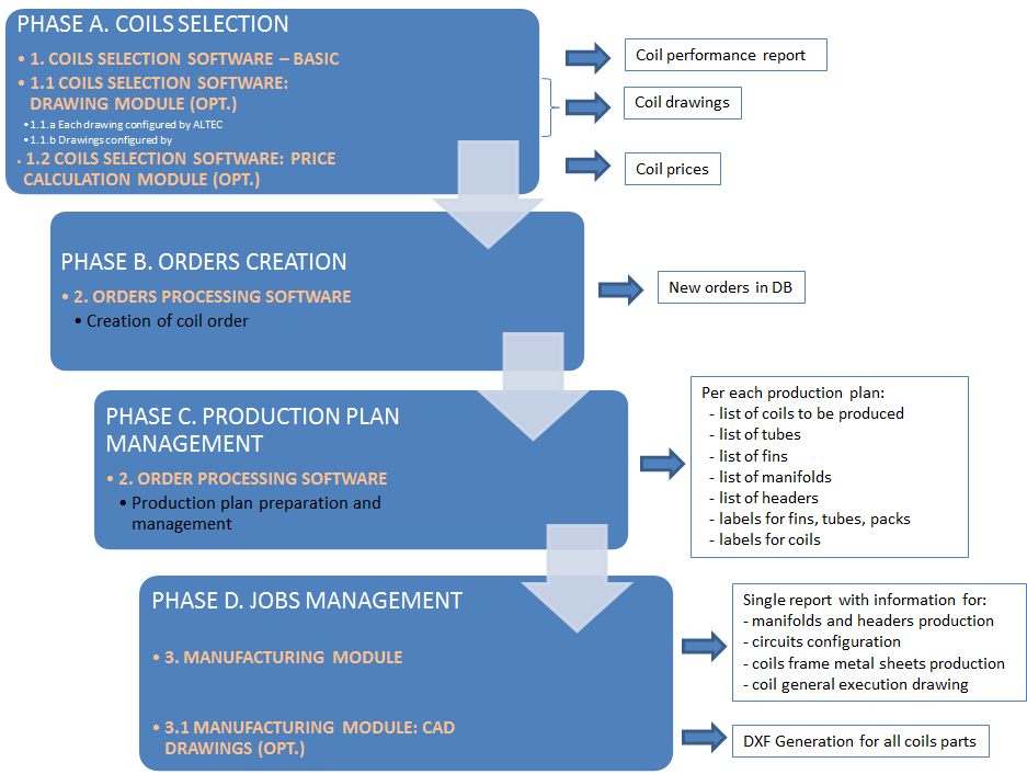Selection and production phases